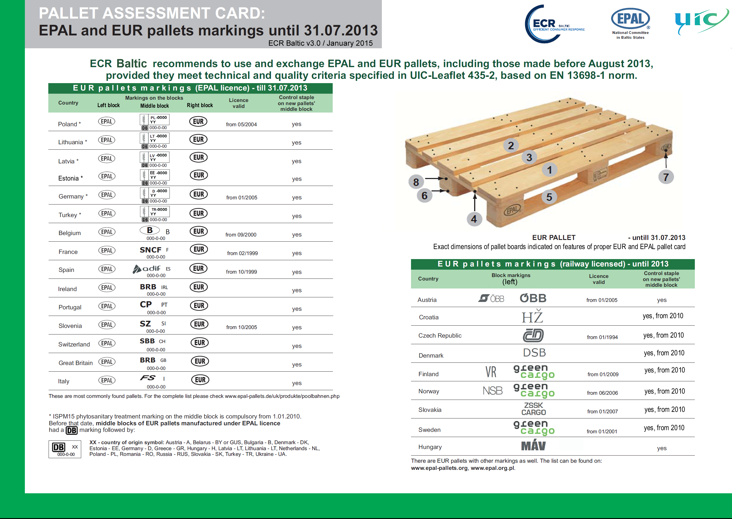Ecr Baltic EUR Pallets Assessment Cards